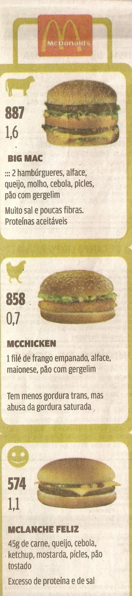 Lanches MacDonald's e suas características